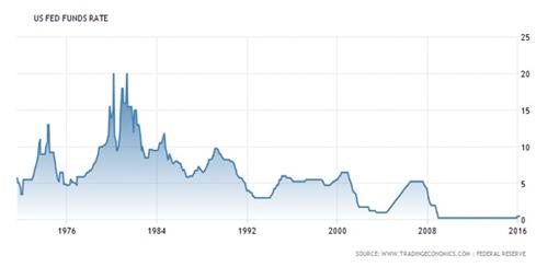 libor利率最新查询_哪里能查到美国联邦基准利率历史数据-