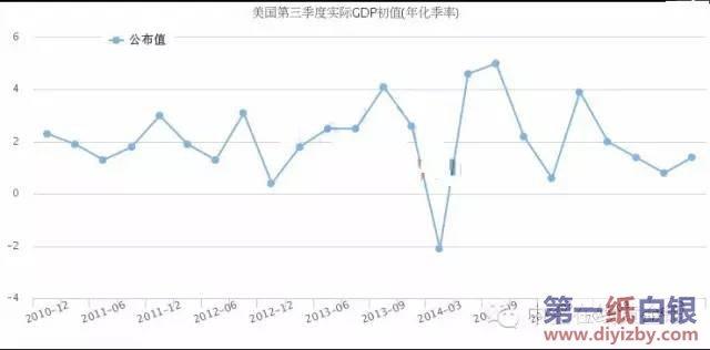 gdp市场调研_2017年全球宏观经济与大宗商品市场周报