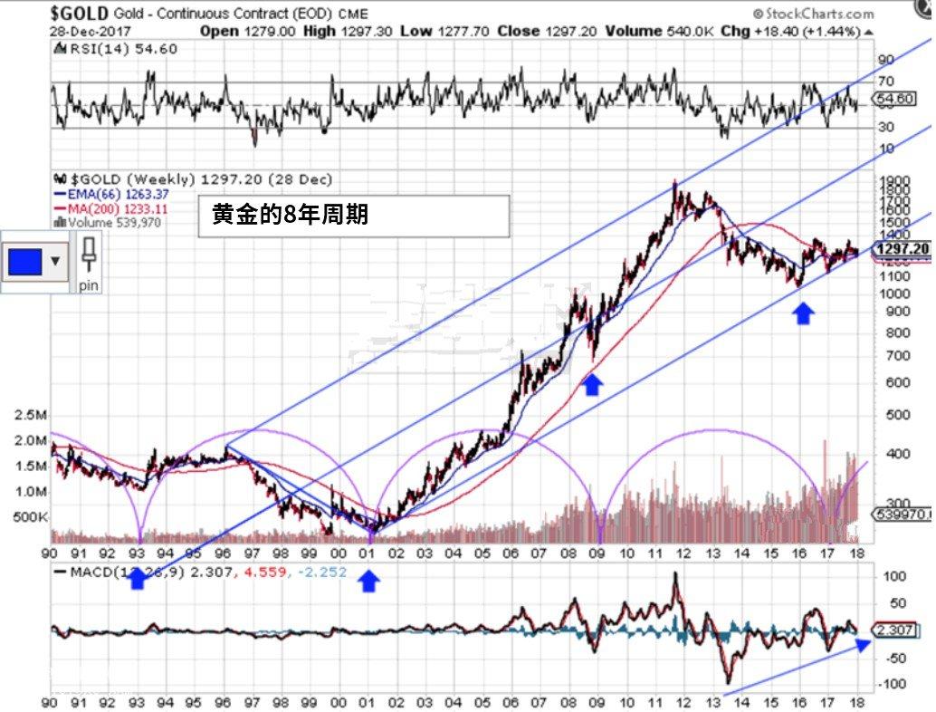 中國黃金走勢圖-高杠桿率和高回報受到尋求高回報的投資者的歡迎