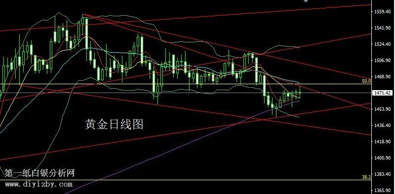 江西企划行业交流平台(11月21日)专家点评:技术乱战藕断丝连 金银高开先多后空