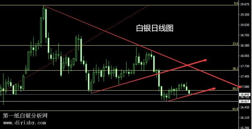 深圳股票和期货同时开户(11月26日)专家点评:日线阴跌有延续 金银还需做空