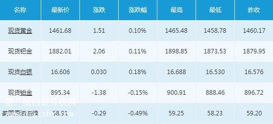 国债期货开户5012月10日隔夜市场概况