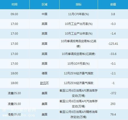 58股票财库股票网12月10日经济数据前瞻