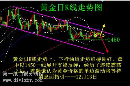 易福国际期货招商代理快涨急跌多空焦灼 黄金单边倒计时