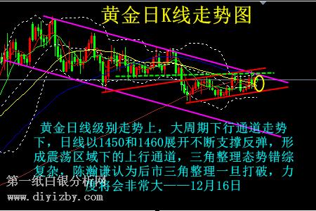 香港久久有限公司多空交织 黄金单边信号在等什么?