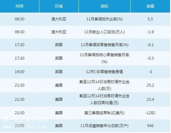 日发期货怎么开户12月19日经济数据前瞻
