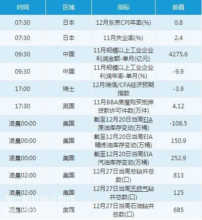 国泰君安期货有限公司12月27日经济数据前瞻