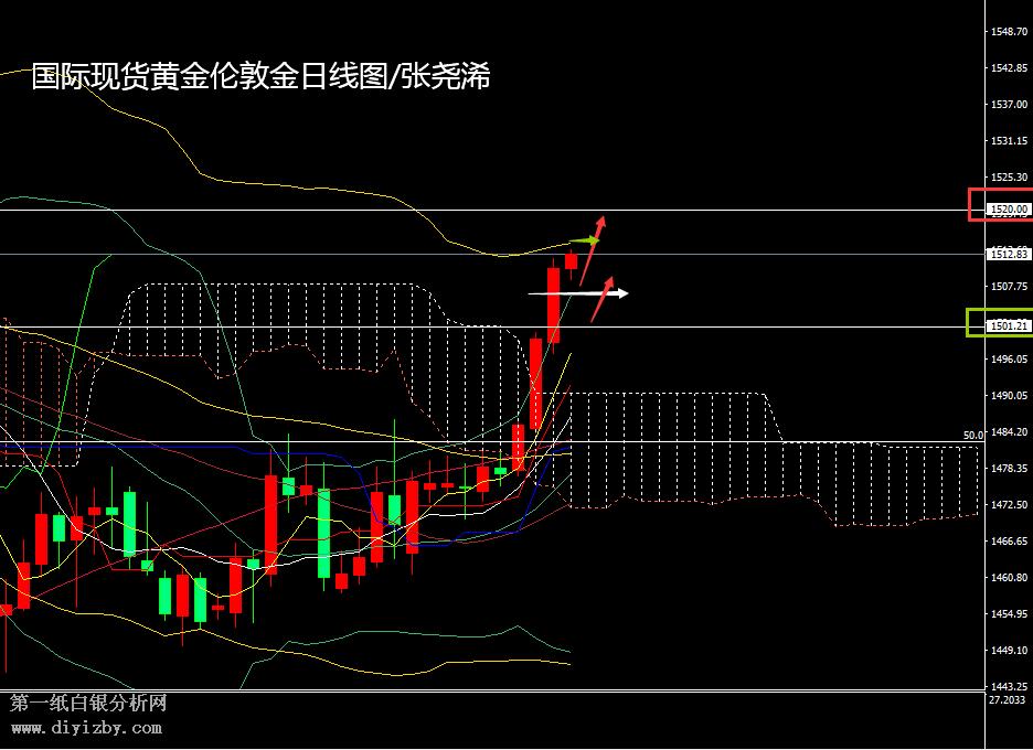 中国金融期货交易所黄金上升形态加强 多头蓄势关注1516阻力跟进