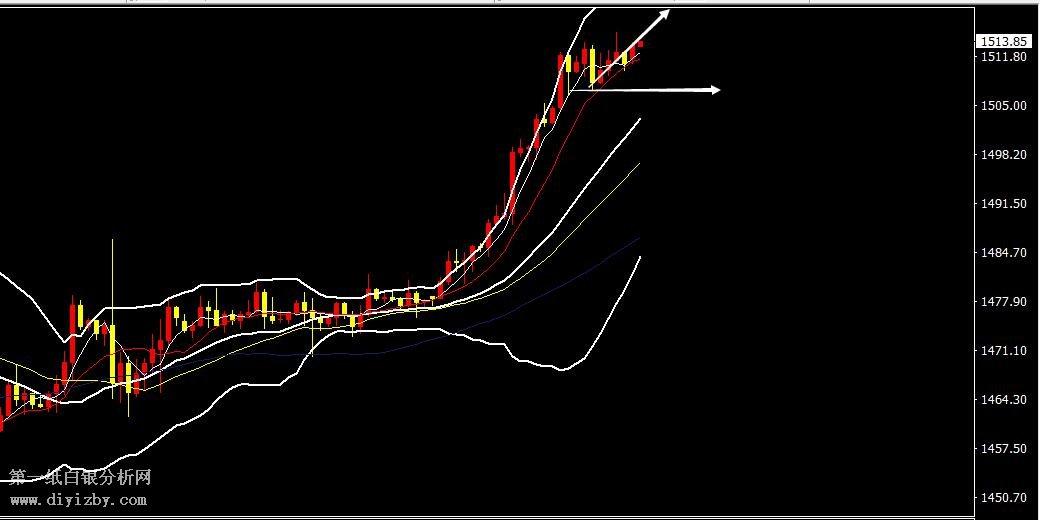 中阳期货代理黄金 原油做多看涨 看新高