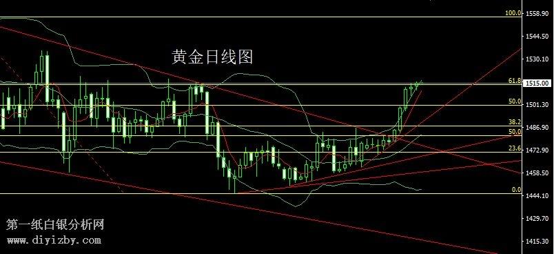东航期货官网(12月31日)专家点评:年线收关大阳线 金银区间先高空